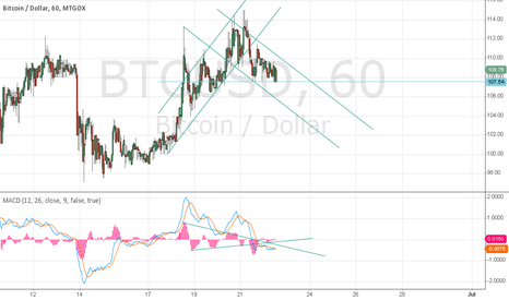 BTCUSD: update hourly