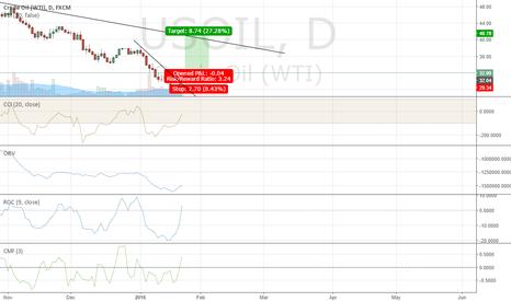 USOIL: Bullish on oil
