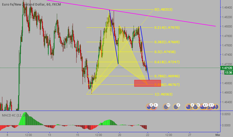 EURNZD: EURNZD: Potential Gartley pattern