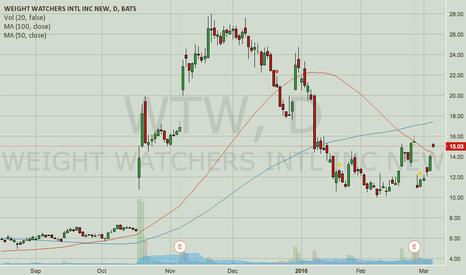 WTW: WTW — Short