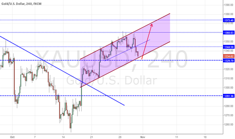 XAUUSD: May be possible to move up.