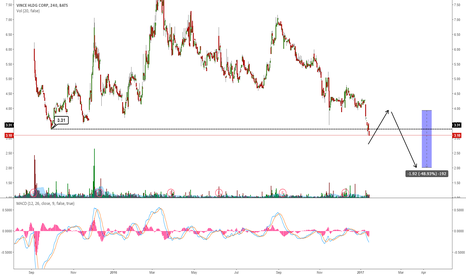 VNCE: VNCE HAS BROKEN THE LOW: MORE DOWNSIDE INCOMING?