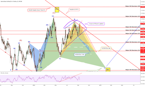 AUDUSD: AUDUSD Weekly Update
