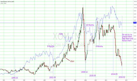 XOM: ExxonMobil and Usoil