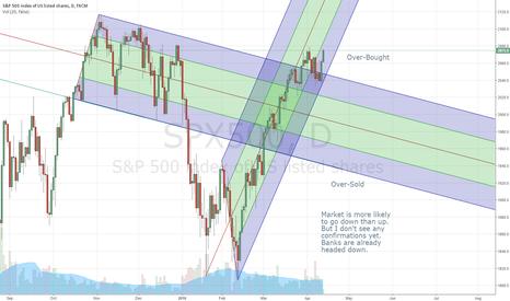 SPX500: Sideways