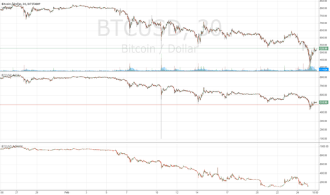 BTCUSD: 3 Exchanges Comparison Basic