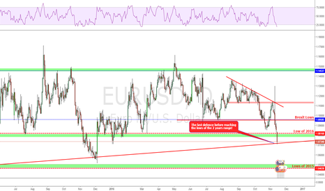 EURUSD: Will the last defence line hold or breach?
