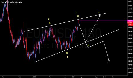 EURUSD: euro two possible scenario