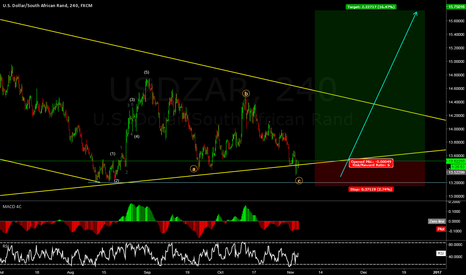 USDZAR: USDZAR let's have the next impulse!