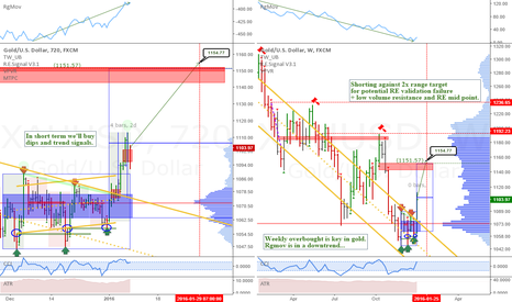 XAUUSD: XAUUSD: Weekly and 12h view of Gold