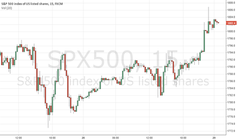 SPX500: whats goin on?