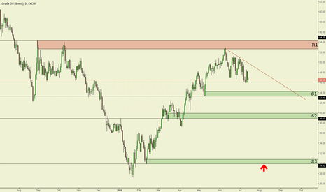 UKOIL: Brent Oil Daily chart technical analysis.