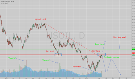 USOIL: Is big money convinced on a bottom here?