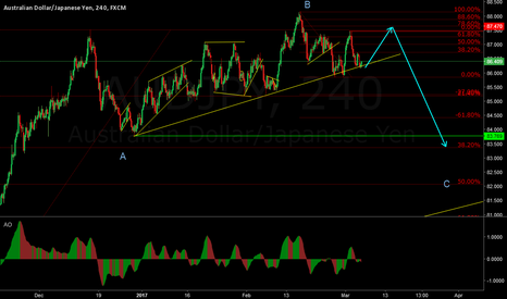 AUDJPY: AUD/JPY Possible expanding flat