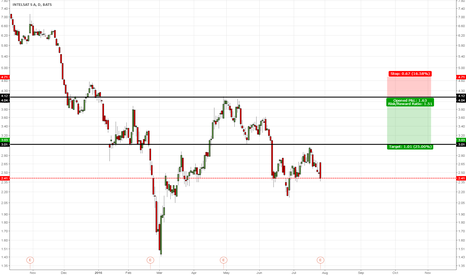 I: Intelsat more bearish action [Just an idea]