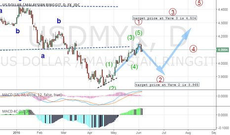 USDMYR: USDMRY short in W2 and long at W3