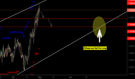USDCAD: USD CAD WAITING ANY BREAKOUT FOR SELLING LONG
