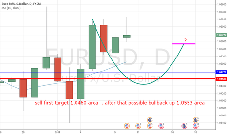 EURUSD: some pips maybe
