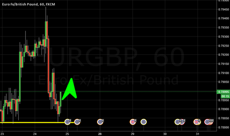 EURGBP: I think is bullish