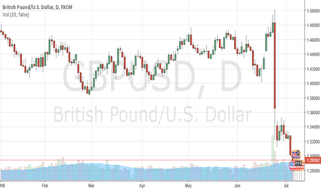 GBPUSD: Pound falls to lowest ever, Here is why by ForexSQ