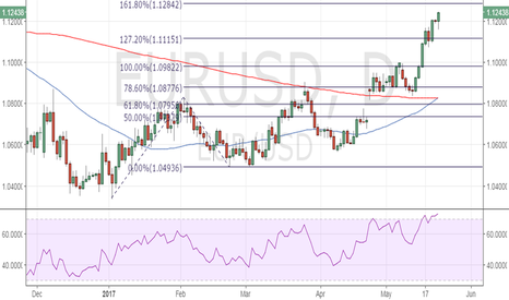 EURUSD: EUR/USD – Potential top around 1.1284 (161.8% Fib Ext.)