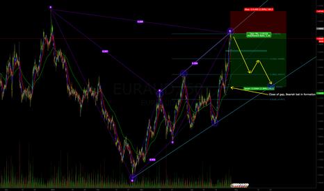 EURAUD: Sell Euraud