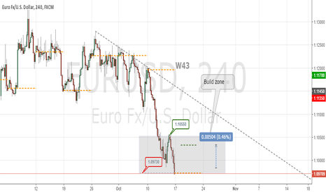 EURUSD: W43 down flow, targets 1.0900
