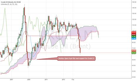 UKOIL: Brent Crude (Monthly)