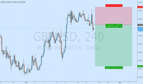 GBPUSD: GbpUsd Trend continuation