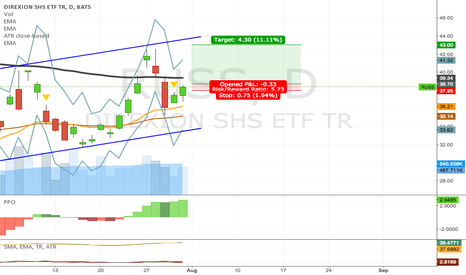 RUSS: RUSS target at 43