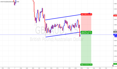 GBPAUD: Break Below Closed Below Sell Break of Channel