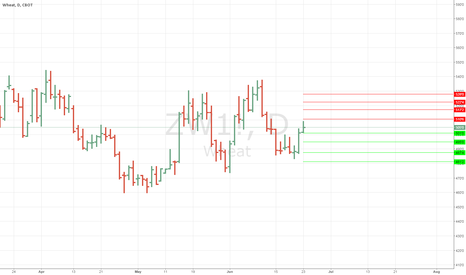 ZW1!: ANM levels for Wheat #wheat #futures