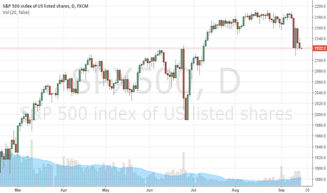 SPX500: Dow Jones: History repeating
