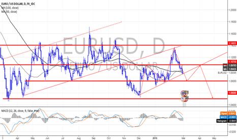 EURUSD: H&S - EUR/USD