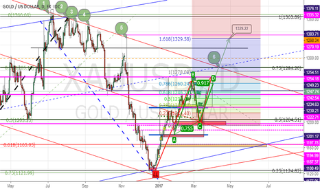 XAUUSD: update ABC pattern