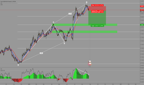 EURGBP: AB=CD and Divergence SHORT