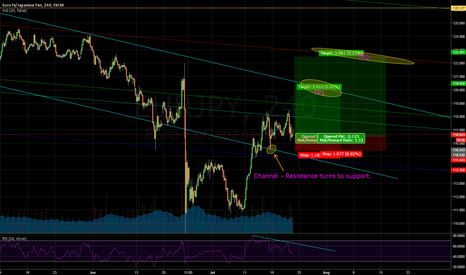 EURJPY: Long EJ - After ECB and BoJ decisions