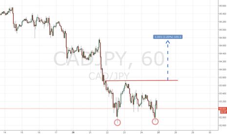 CADJPY: Emerging Double Bottom on Cad/Jpy H1