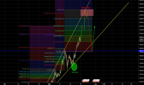 BTCUSD: It keeps going up like mad but... It is time for a correction?