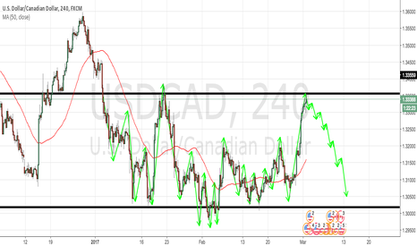 USDCAD: USDCAD 4H TECHNICAL ANALYSIS