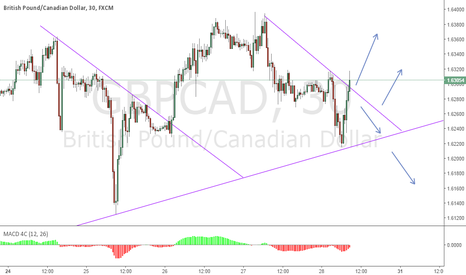 GBPCAD: GCAD hitting Trend Line on Long Term Rise