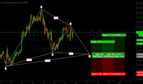 EURJPY: Eur/Jpy Gartley Pattern LONG