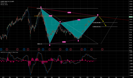 DIS: DIS Gartley pattern reversal zone