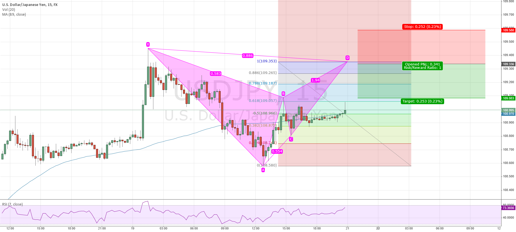 USDJPY: Potential bearish bat, maybe even for a bigger drop