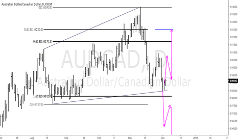 AUDCAD: Yes! You got it right about Audcad, Follow the chart for setup
