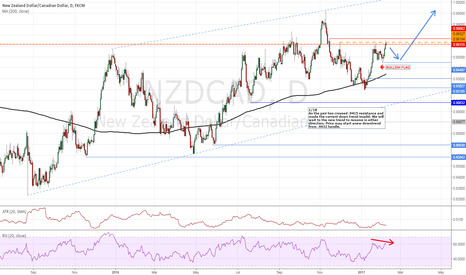 NZDCAD: NZDCAD Bullish Flag confirm, waiting 4 correction to enter LONG