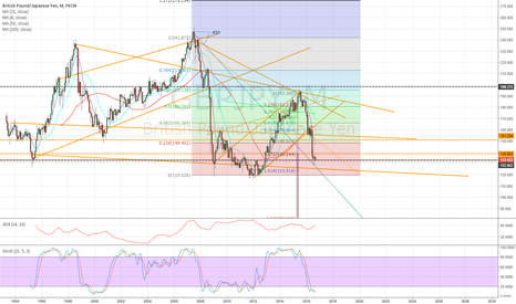 GBPJPY: Monthly chart - one to watch