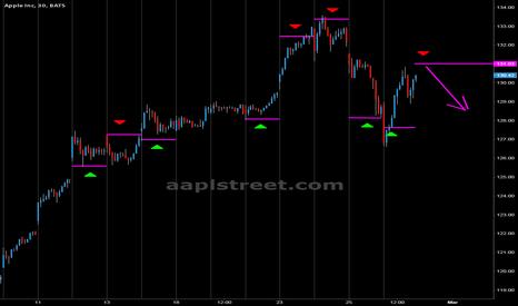 AAPL: bulls trap