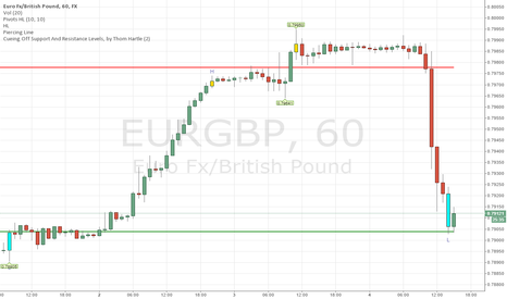 EURGBP: SUPPORT RESISTANCE TRADING WITH HIGH AND LOW