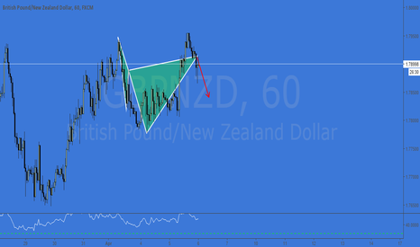 GBPNZD: GBPNZD - QUICK BEAR CYPHER